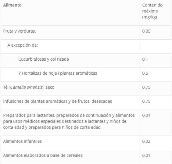 Analisis de Cloratos y Percloratos en Colombia